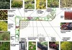 Vizualizácie terasy, záhrady